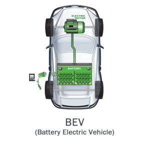 BEV - Battery Electric Vehicle